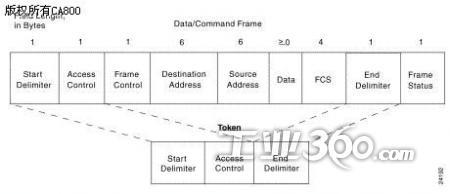 令牌环网所采用的星型拓扑结构对提高整个网络的可靠性具有很大的帮