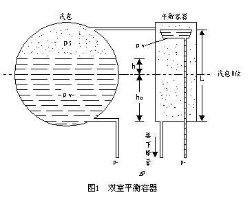 汽包水位测量的取样装置有单室平衡容器和双室平衡容