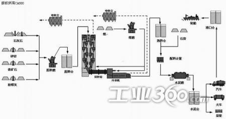 2,控制系统介绍 秦皇岛市浅野水泥有限公司的水泥生产线dcs控制系统