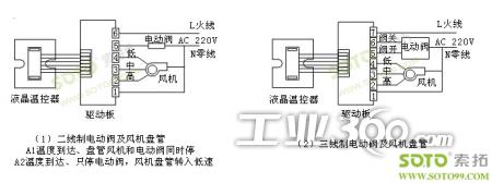 广泛适用于中央空调及采暖系统的风机盘管,电动阀,电磁阀,电动风阀图片