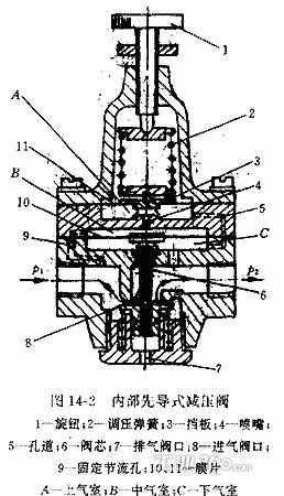 图14—2所示为内部先导式减压阀的结构图,与直动式减压阀相比,该阀增