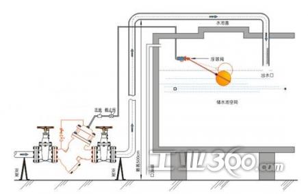 浮球阀主要安装与图片