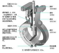 产品仓库 阀 >>正文     蝶阀操作力矩,因开度及阀门启闭方向不同其值图片
