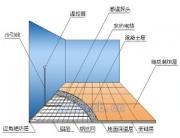 平顶山安泽电地暖河南郑州发热电缆