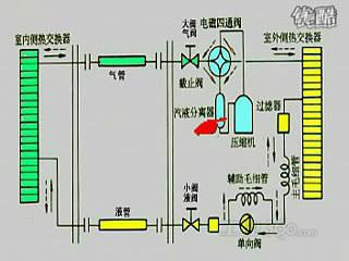 空调制冷制热的原理(下)
