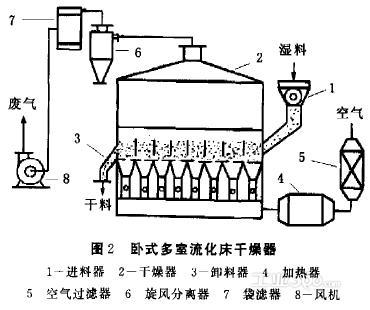 很很干性囹�a��n[�_干燥设备在甘露醇生产中的应用