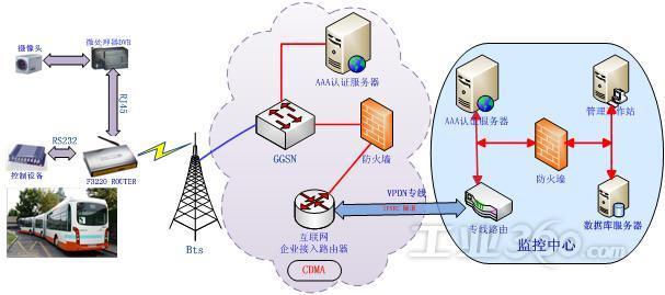 基于 CDMA专网系统 公交图像监控系统解决方案 厦门四信通信科技有限公司 潘雄伟 摘要:本文提出了一种基于 的无线图像传输系统设计原理和实现方案,简要介绍了 CDMA 技术的基本知识,描述了 CDMA 线传输应用于远程图像监控的实现方法。通过在实验室构建了该无线图像监控系统,获得了理想的效果 关键词: ; ; ; VPN; 图像监控;监控系统 引言 近年来,图像监控以其直观、方便、信息内容丰富而被广泛应用于许多重要场合,成为安全监控的主要手段。随着计算机通信技术和网络技术的快速发展,无线网络技术已成为计