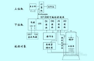 蛣2锅炉温度系统结构图