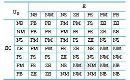 越南骚屄囹�a_眲2模糊控制规则表