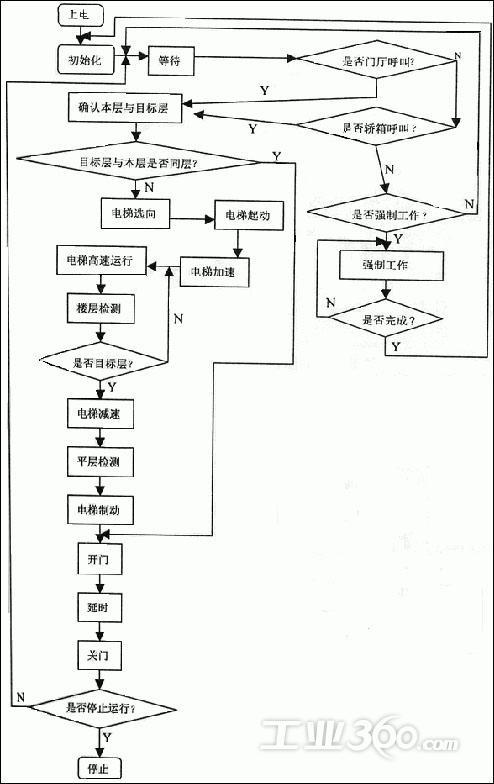 蛣2电梯控制主程序流程图