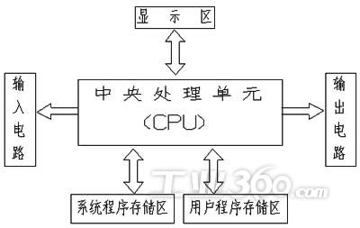 plc结构图  plc实质上是一种被专用于工业控制的计算机,其硬件结构和