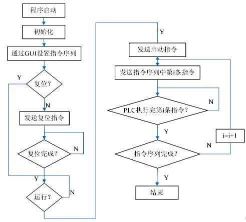 蛣2:通信流程图
