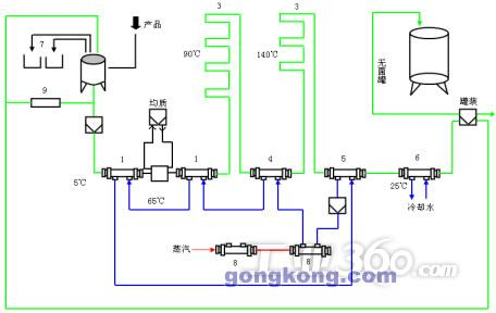 蒸汽减压阀及调节阀,分流阀,稳压阀,物料泵,热水泵.图片