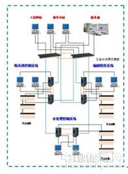 火电厂辅控系统网络结构图