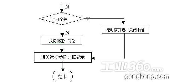 1控制系统基本原理   该系统主要由硬件和控制软件两部分组成,其中