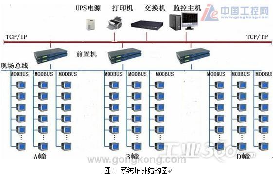 蘇州創業園二期電力監控與電能管理系統設計方案 ——