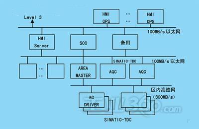 3轧制过程计算机控制系统的设计原则