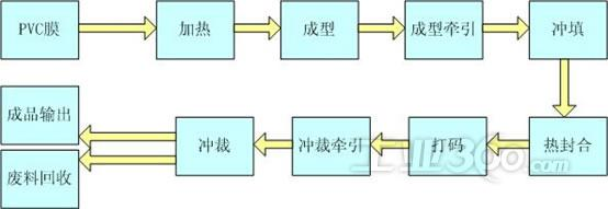 CP1H,直接用内置的四路100kHz的高速脉冲输出来控制四路伺服系统,实现牵引、成型、冲裁的精确定位与速度控制,无需另外添加定位模块,为客户节省了成本。而电机的位置反馈信号通过OMRON旋转编码器E6B2-C直接输入CP1H的内置高速计数通道(共4路,每路单相100kHz,相位差50kHz)内,形成全闭环的位置控制,实现牵引的同步控制和张力控制。 由于CP1H支持多种中断功能,因此在程序编制时将实时性较高的程序部分放入中断程序,大大减少了程序循环扫描周期。CP1H丰富的指令用语PID运算、浮点运算、三角