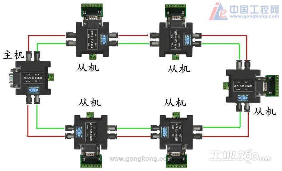 光纤通信的缺点_光纤宽带的缺点_onu是什么意