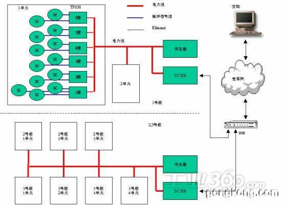 根据现有的多种电表型式,配置方式,管理架构,我们提出一系列的amr