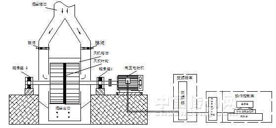 高压变频器在焙烧烟气净化引风机控制系统中的应用图片