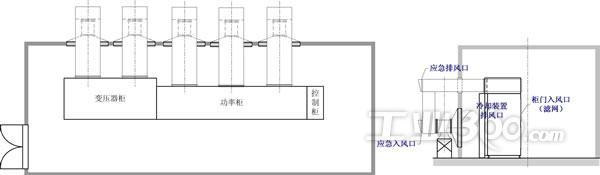 二、冷却系统工况分析 1.设备选型分析 该项目所配高压变频器的额定功率为5600kW、其效率为96%,4%的损失主要以热量形式散失到环境当中,为保证设备运行安全,设备采用了技术先进、应用成熟、稳定可靠的空-水冷却系统。该系统具有冷却功率大、单位热交换效率高、房间密闭、粉尘进入少、运营成本低、维护量低等特点。 首先,对冷却装置的功率选型和配比进行了核实。按照高压变频器的最大散热功率为5600 kW4%=224kW。根据设备所处地域气候温度以及运行工况,冷却装置的设计裕度为1.
