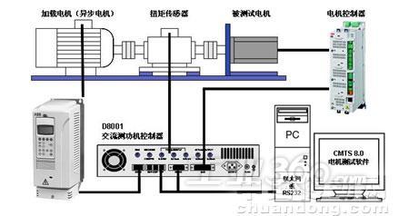 系列的伺服电机进行加载试验