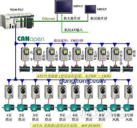 拉幅定型机控制系统结构