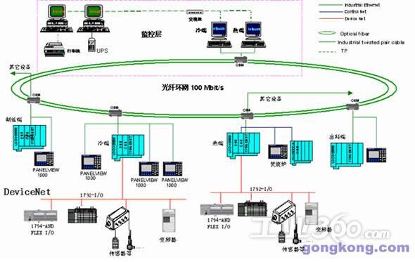 一、项目简介 上海卷烟厂570kg/h CO2膨胀烟丝生产线控制系统改造项目主控器件选型基本全部采用罗克韦尔自动化系列产品。全线控制网络选用工业以太网作为控制系统的主干网,采用环形结构来构成整个系统网络,另外两层控制系统选用AB公司的ControlNet 及DeviceNet网络。中控室监控机、现场PLC与Panel View1000挂在光纤环网上,通过工业以太网进行通讯。各生产线与本线内独立电控系统之间的通讯采用AB公司的ControlNet网络通讯,Logix5563与FLEX I/O现场I/O箱、电