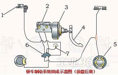 1,前轮盘式制动器2,制动总泵3,真空助力器4,制动踏板机构图片