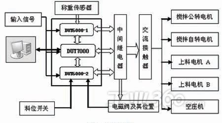 针对水泥配料控制过程特点,采用基于 图1,系统框图   根据系统工作