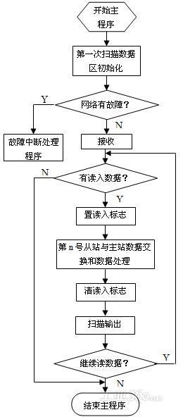 缓冲溶液的配制步骤流程图