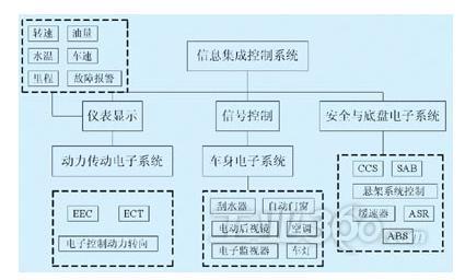 控制系统框图用图1表示.