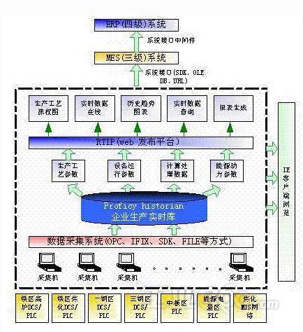 系统分层,多级别结构示意图