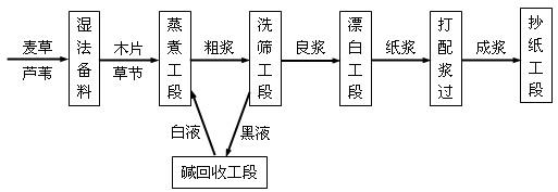 蛣2制浆造纸企业的典型工艺流程