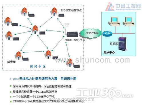 小区网络结构图 小区网络结构图 幼儿园网络结构图