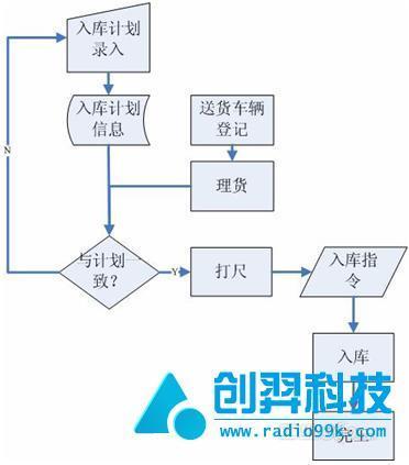 >> (流程大全)物流出入库流程图(整理)  生产管理制度表格流程规范