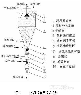 多级喷雾造粒干燥器结构见图1.