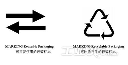 本指令目的在于统一包装的标志