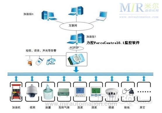 2,系统网络拓扑图
