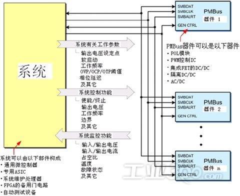 目前有30多个公司使用pm bus,利用pm bus可以简化数字电源系统的设计.