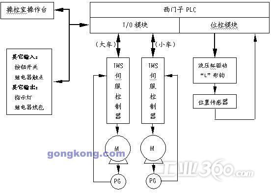 a、可实现电机平稳运行于0.01Hz~250Hz工作范围    b、电机运行速率低于60Hz时可实现3倍电机额定转矩输出,包括电机0Hz锁定时的3倍电机额定转矩输出(有效解决了变频启动转矩补偿以及电机在启动和停止时的抱闸投入)。    c、利用时光IMS伺服控制器的内置PLC功能(16入/13出),使用I/O方式告知上位PLC受控电机是否已完成准确定位动作,上位PLC通过相应接近开关信号检验实际机械定位结果是否符合要求。由IMS伺服控制器实现受控电机的准确定位并且一次定位即满足系统要求,有效低避免了重复定