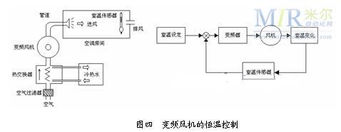 罗克韦尔变频器pf400在中央空调系统中的设计和应用图片