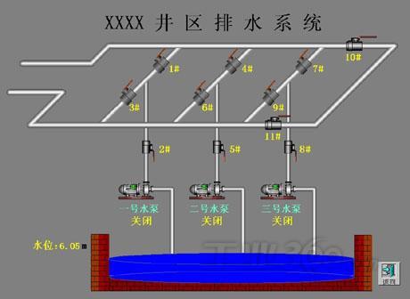 世纪星组态软件在煤矿安全生产监测系统中的应用