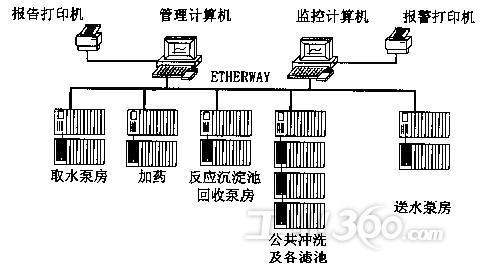 蛣2全厂计算机监控系统网络结构