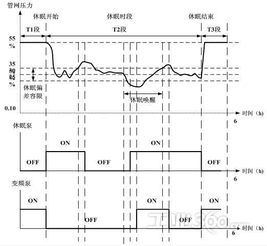 供应英威腾invt英威腾变频器在控水行业的应用18851576620