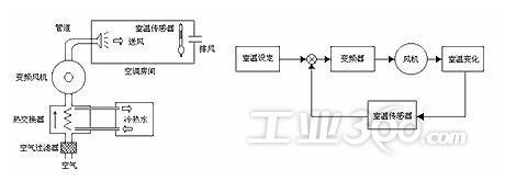 ab变频器pf400在中央空调系统中的设计和应用图片
