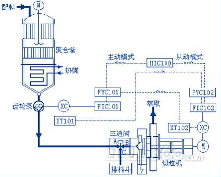来自聚合釜底部的高温聚合物熔体经过齿轮泵持续排放,熔体通过三通阀图片