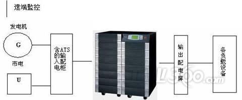台达c系列ups在金融系统的应用方案