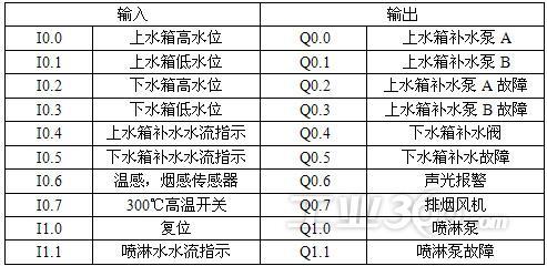 骚美男屄?_眲2plc输入/输出配置表